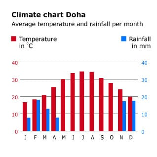 Geography Qatar - Climate Chart