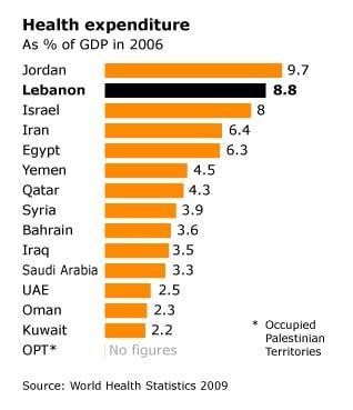 الانفاق في القطاع الصحي في لبنان