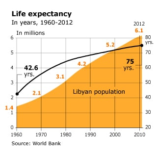 infographic on life expectancy in Libya