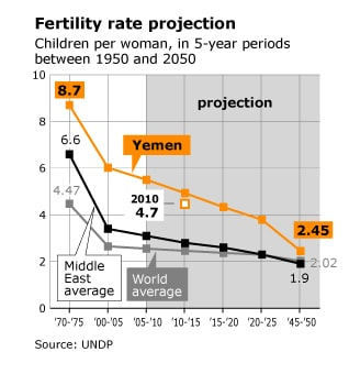 Fertility rate projection Yemen