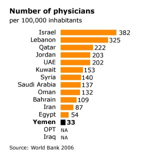 Number of physicians Yemen