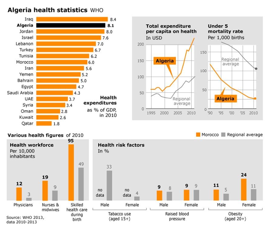 احصائيات الصحة في الجزائر