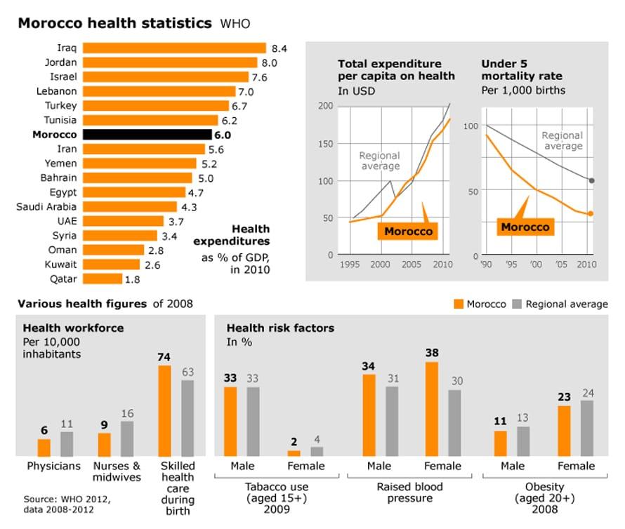 الصحة في المغرب
