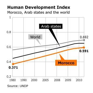 مؤشر التنمية البشرية في المغرب