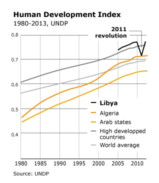 infographic on human development index of Libya
