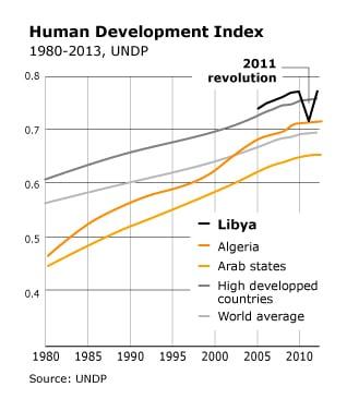مؤشر التنمية البشرية في ليبيا
