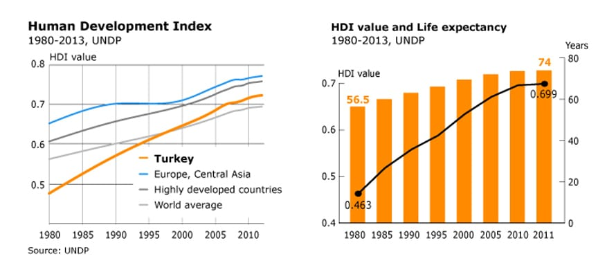 HDI and HDI value and Life expectancy graphics (1980-2013) for Turkey