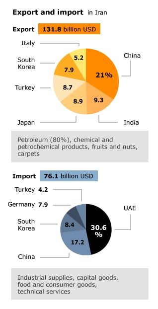 economy iran - import and export