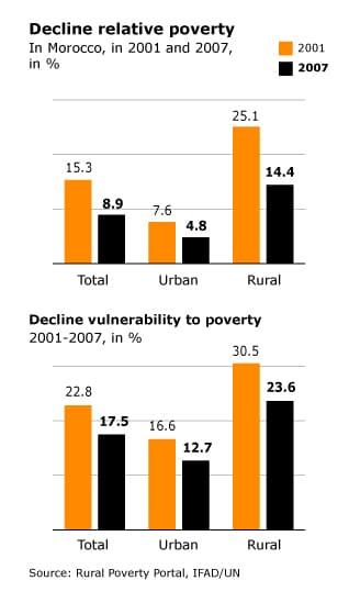 فقر مغرب