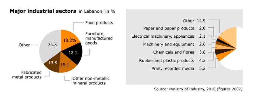 Economy of Lebanon - Chronicle Fanack com