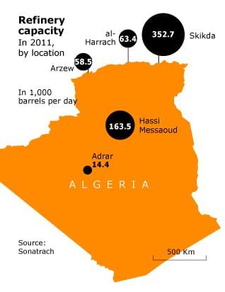 Economy Algeria - Industry Oil