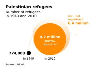 Palestinian Refugees - Chronicle Fanack com