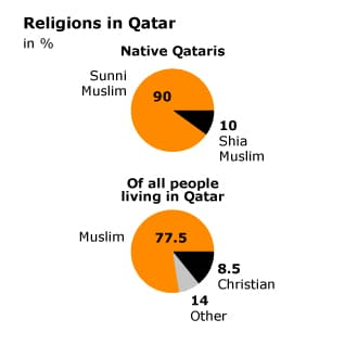 Population Qatar - Religions