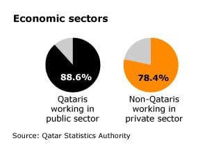 Economy Qatar - Nationals Non-Nationals Employment
