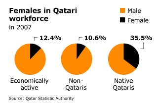 Economy Qatar - Females Qatari Workforce