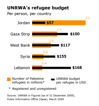 refugee issue UNRWA refugee budget
