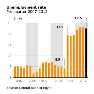 Economy Egypt - Unemployment rate