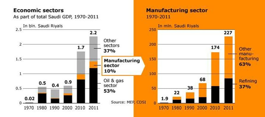 Economy Saudi Arabia - Fanack Chronicle