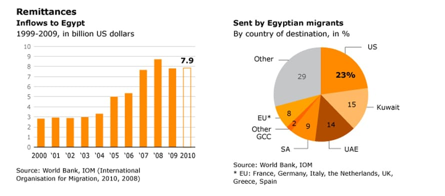 Population Egypt - Remittances