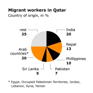 Population Qatar - Non Citizens Migrant Workers