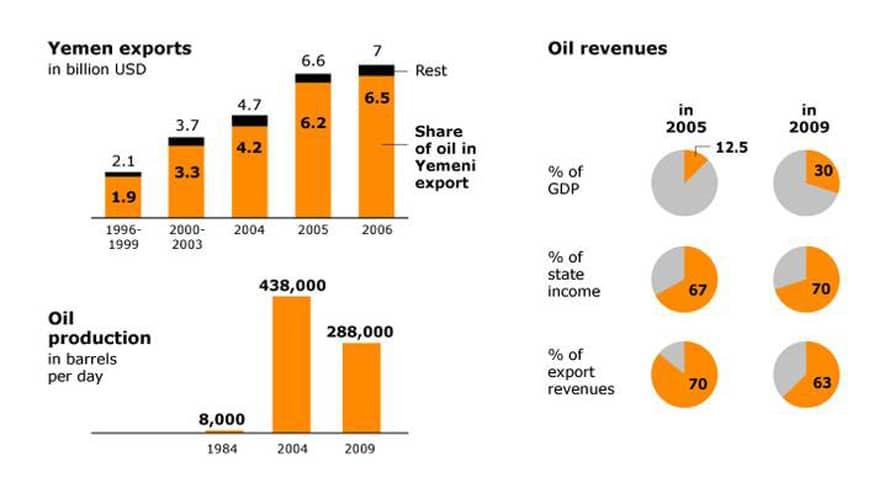 Economy Yemen - Exports Oil Revenues