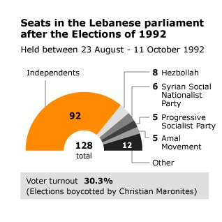 distribution of the seats in the Lebanese parliament of 1992