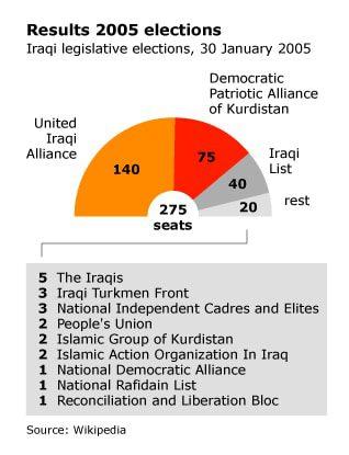 Iraqi Legislative Election 2005