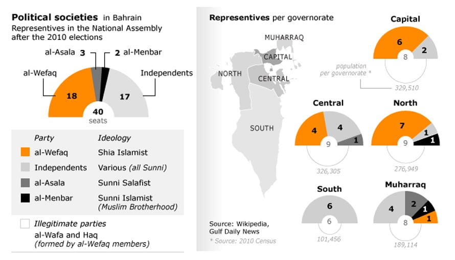 البحرين الحكم