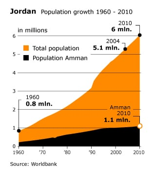 Population Jordan - Population growth 1960-2010