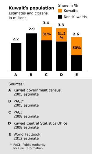 population kuwait