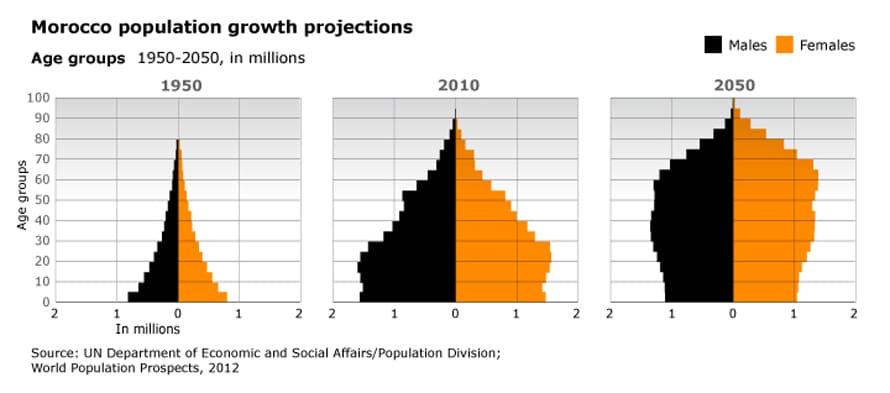 نمو سكاني مغرب