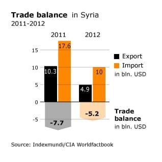 Economy of Syria - Chronicle Fanack com