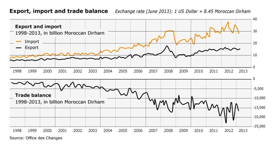 412cb81d728f2 الاقتصاد في المغرب - Chronicle Fanack.com