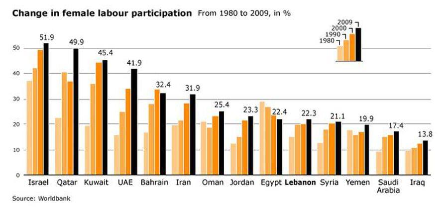 مشاركة المرأة في العمل في لبنان