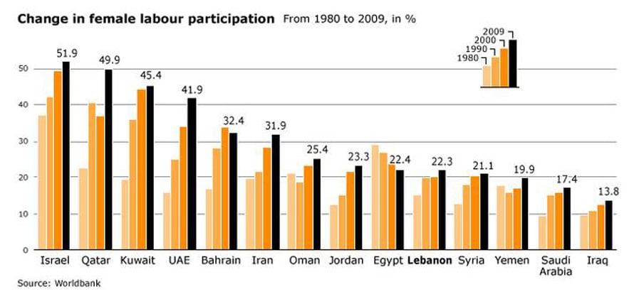 infographic on female labour partecipation in Lebanon