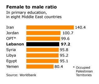 infographic on female to male ration in Lebanon