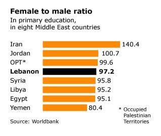 نسبة الاناث للذكور في لبنان