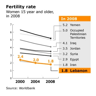 infographic on fertility rate in Lebanon