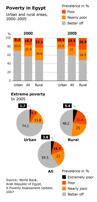 Infographics on poverty in Egypt, urban and rural areas