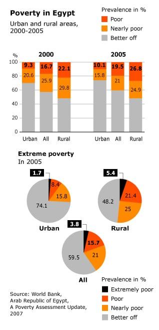 مؤشر الفقر الصري