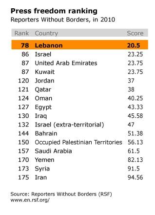 Human Rights in Lebanon