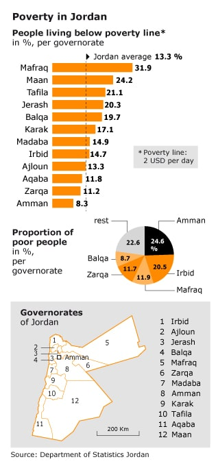 Economy Jordan - Poverty in Jordan