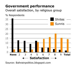 البحرين السكان