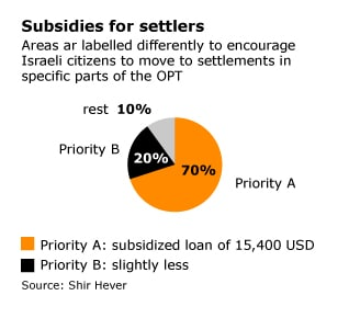 Israeli occupation settler subsidies