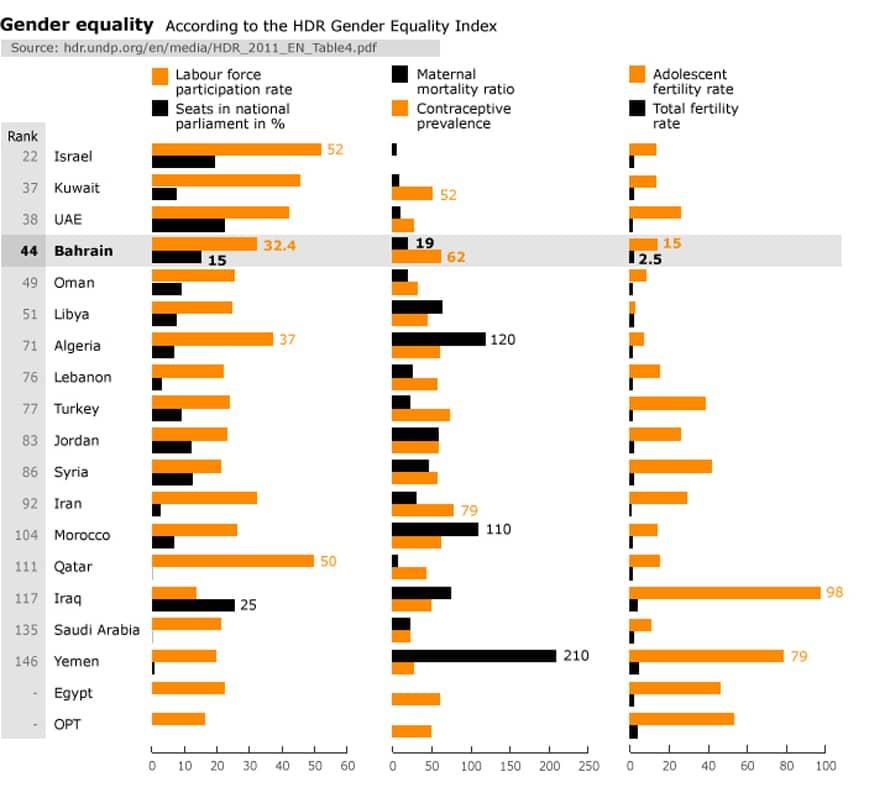مؤشر المساواة بين الجنسين في البحرين
