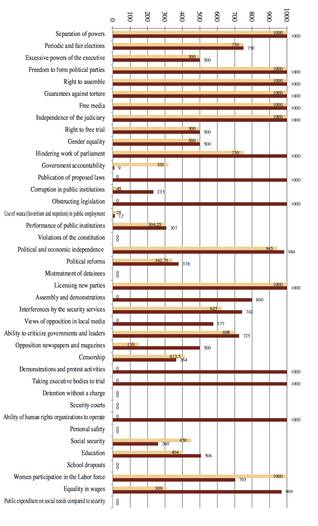 Arab Democracy Index; scores of 40 individual indicators for Lebanon, 2008 (light brown) and 2009 (dark brown) regarding a variety of items like freedom of press and election, personal freedom and equality and security, and censorship (Source: State of the Reform in the Arab World, 2009-2010, published by The Arab Reform Initiative, page 45)