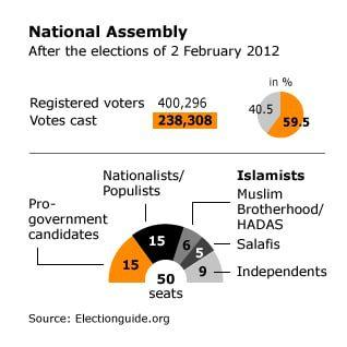 governance kuwait - elections