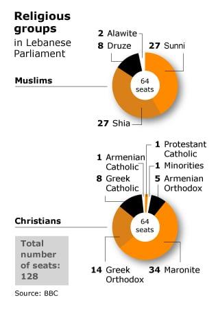 lebanon religious groups