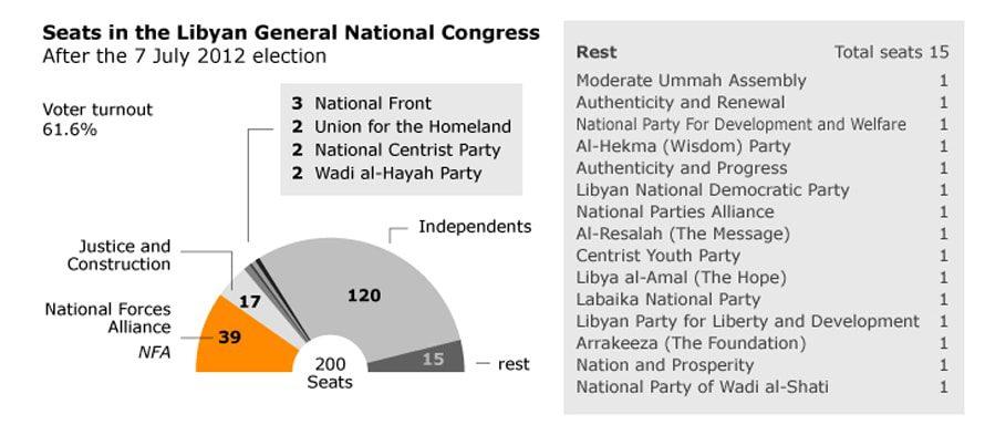 ليبيا الحكومة