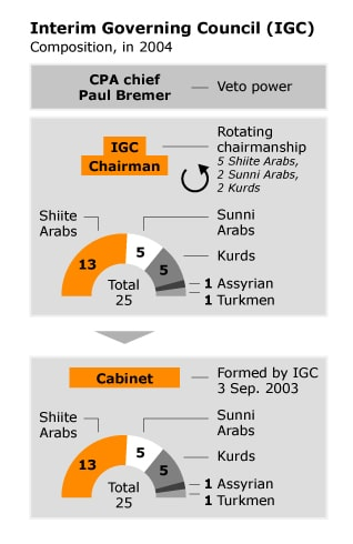 العراق حرب